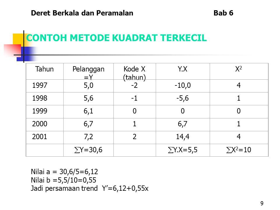 9 CONTOH METODE KUADRAT TERKECIL TahunPelanggan =Y Kode X (tahun) Y.XX2X2 19975,0-2-10,04 19985,6-5,61 19996,1000 20006,71 1 20017,2214,44  Y=30,6 
