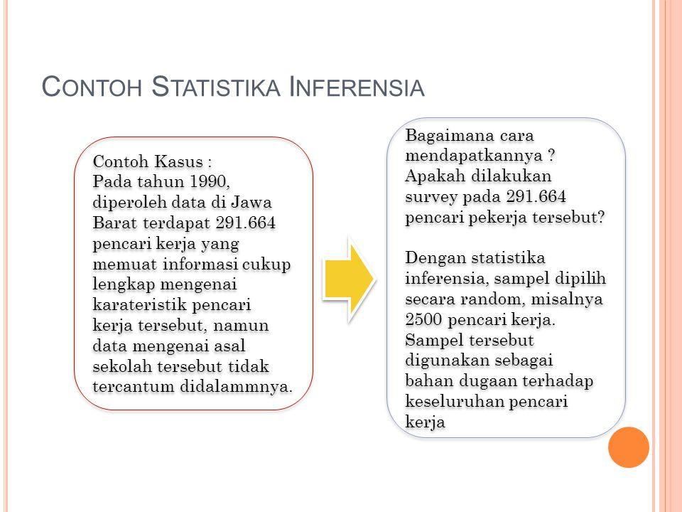 C ONTOH S TATISTIKA I NFERENSIA Contoh Kasus : Pada tahun 1990, diperoleh data di Jawa Barat terdapat 291.664 pencari kerja yang memuat informasi cuku