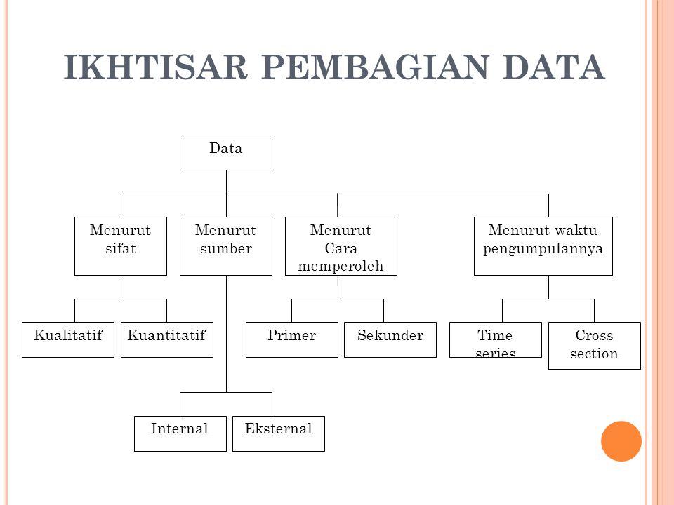 IKHTISAR PEMBAGIAN DATA Data Menurut sumber Menurut sifat Menurut Cara memperoleh KualitatifKuantitatif InternalEksternal PrimerSekunder Menurut waktu