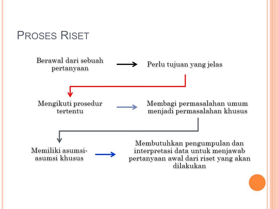 P ROSES R ISET Berawal dari sebuah pertanyaan Perlu tujuan yang jelas Mengikuti prosedur tertentu Membagi permasalahan umum menjadi permasalahan khusu