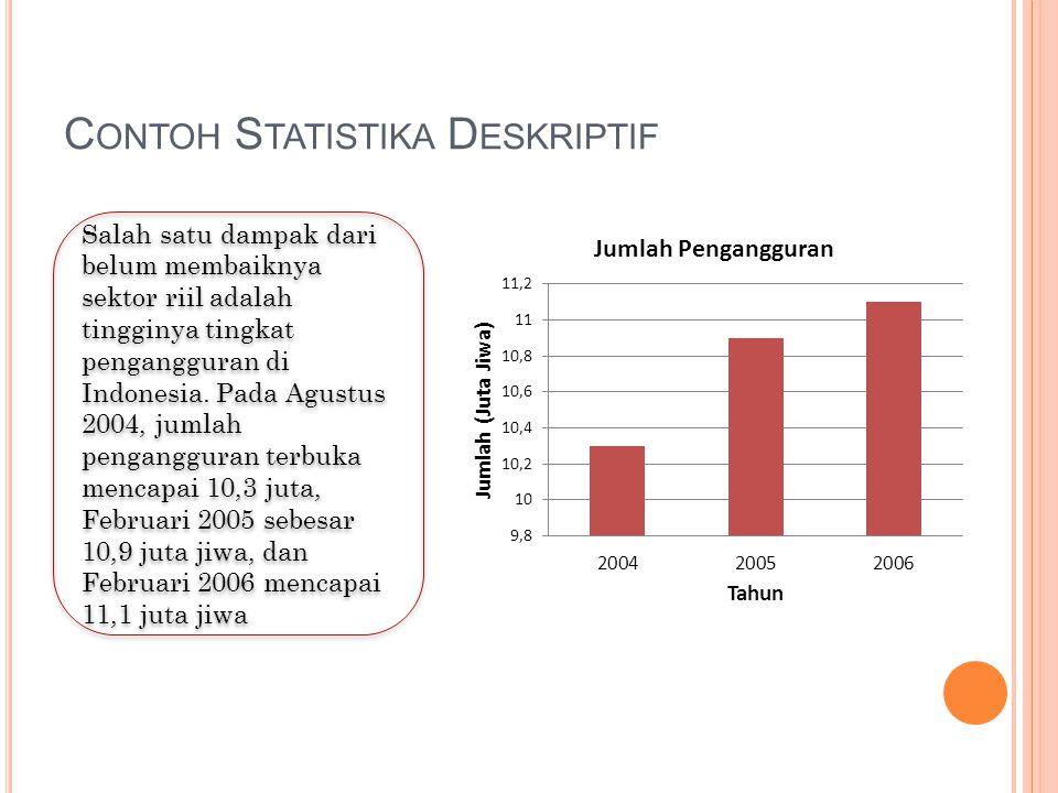 C ONTOH S TATISTIKA D ESKRIPTIF Salah satu dampak dari belum membaiknya sektor riil adalah tingginya tingkat pengangguran di Indonesia. Pada Agustus 2