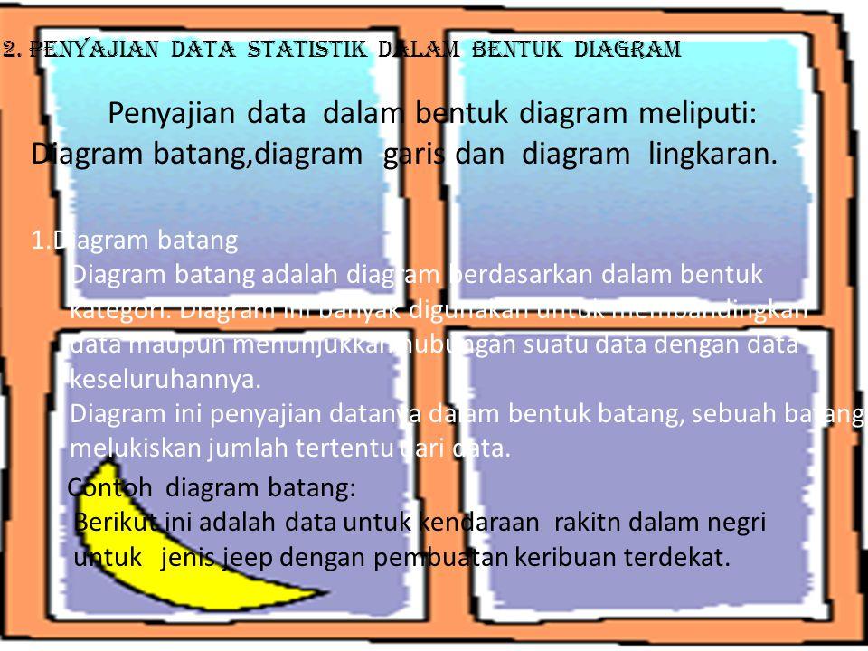 2. Penyajian Data Statistik Dalam bentuk DIagram Penyajian data dalam bentuk diagram meliputi: Diagram batang,diagram garis dan diagram lingkaran. 1.D