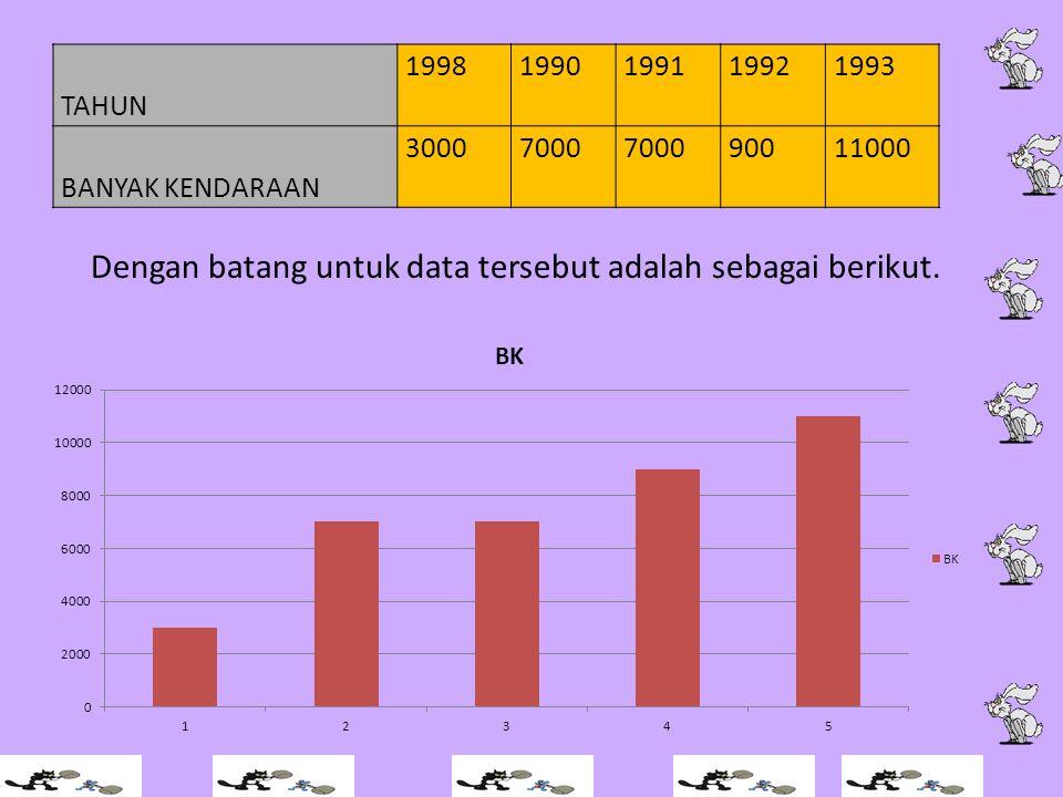 Dengan batang untuk data tersebut adalah sebagai berikut. TAHUN 19981990199119921993 BANYAK KENDARAAN 30007000 90011000