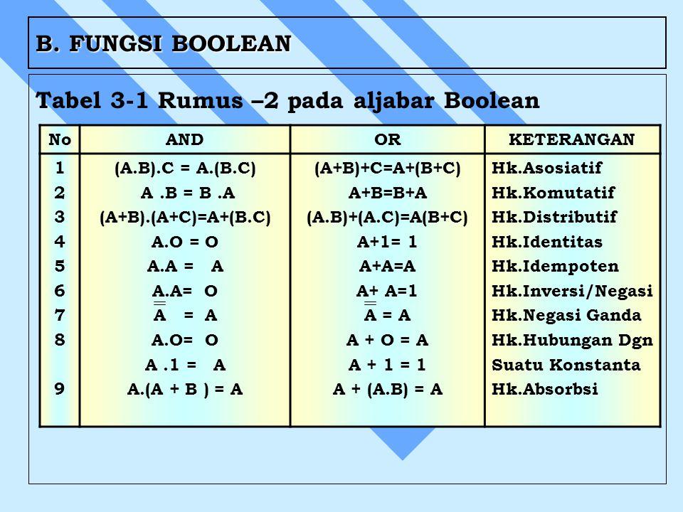 B. FUNGSI BOOLEAN Tabel 3-1 Rumus –2 pada aljabar Boolean NoANDORKETERANGAN 123456789123456789 (A.B).C = A.(B.C) A.B = B.A (A+B).(A+C)=A+(B.C) A.O = O