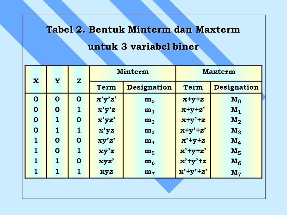 XYZMintermMaxterm TermDesignationTermDesignation 000011110011001101010101x'y'z'x'y'zx'yz'x'yzxy'z'xy'zxyz'xyz m0m0m1m1m2m2m3m3m4m4m5m5m6m6m7m7m0m0m1m1m2m2m3m3m4m4m5m5m6m6m7m7x+y+zx+y+z'x+y'+zx+y'+z'x'+y+zx'+y+z'x'+y'+zx'+y'+z' M0M0M1M1M2M2M3M3M4M4M5M5M6M6M7M7M0M0M1M1M2M2M3M3M4M4M5M5M6M6M7M7 Tabel 2.