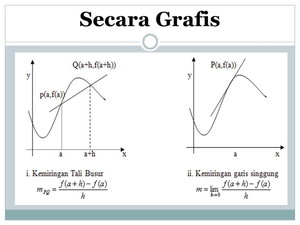Jika sebuah fungsi f didefinisikan pada sebuah interval terbuka yang memuat a, maka kemiringan garis singgung m dari grafik fungsi f pada titik P(a,f(a)) adalah: Dengan catatan limitnya ada.