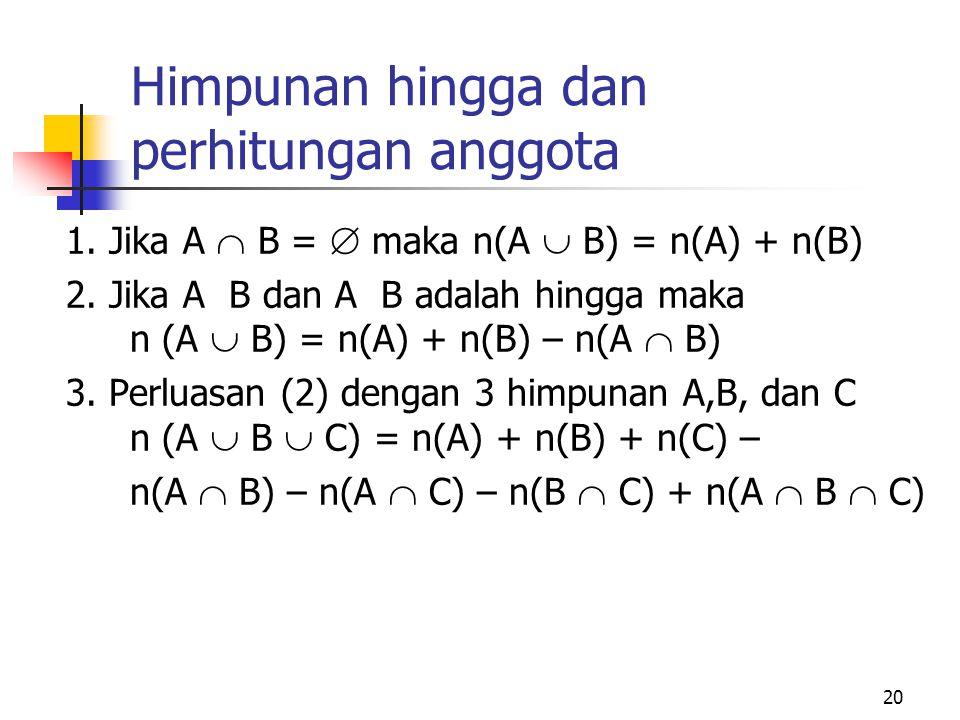 20 Himpunan hingga dan perhitungan anggota 1. Jika A  B =  maka n(A  B) = n(A) + n(B) 2. Jika A B dan A B adalah hingga maka n (A  B) = n(A) + n(B