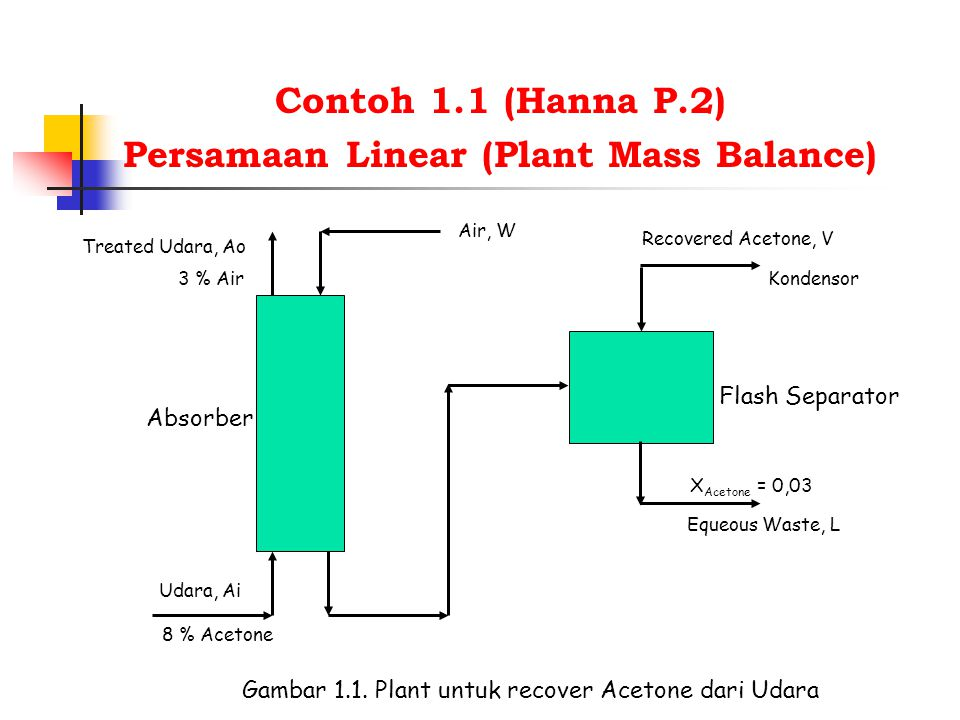 Persamaan linear pada Flash Separator : y = 20,5 x (a) y = mass fraction uap dari acetone x = mass fraction liquida dari acetone A = 600 lb/hr W = 500 lb/hr Ao = flow rate treated udara, lb/hr Ai = flow rate udara, lb/hr V = flow rate acetone dari flash separator, lb/hr L = flow rate air limbah dari flash separator, lb/hr W = flow rate air untuk absorber, lb/hr Mass balance : Udara : 0,92 Ai = 0,97 Ao (b) Acetone : 0,08 Ai = y V + 0,03 L (c) Air : 0,03 Ao + (1-y)V + 0,97 L (d)