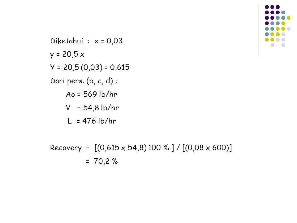 Diketahui : x = 0,03 y = 20,5 x Y = 20,5 (0,03) = 0,615 Dari pers. (b, c, d) : Ao = 569 lb/hr V = 54,8 lb/hr L = 476 lb/hr Recovery = [(0,615 x 54,8)