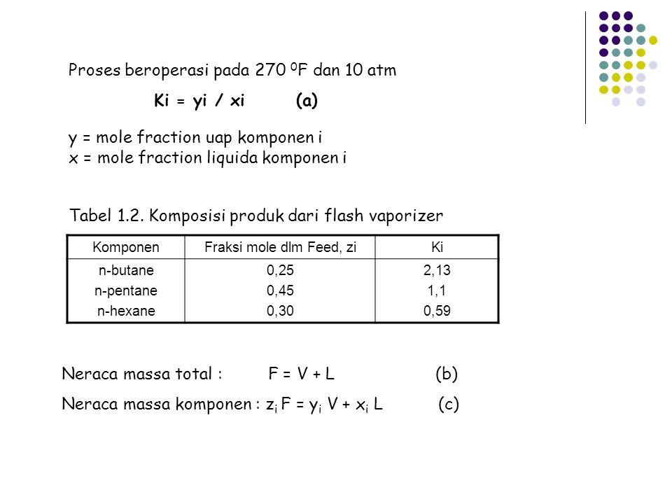 Dari persamaan (a), (b) dan (c) didapat : Di set : Di rekomendasi oleh Rechford and Rice : (e) (d) ; (f) ; V / F = 0,834 (perhitungan Exell) V = 83,4 lb moles/hr L = 16,6 lb moles/hr