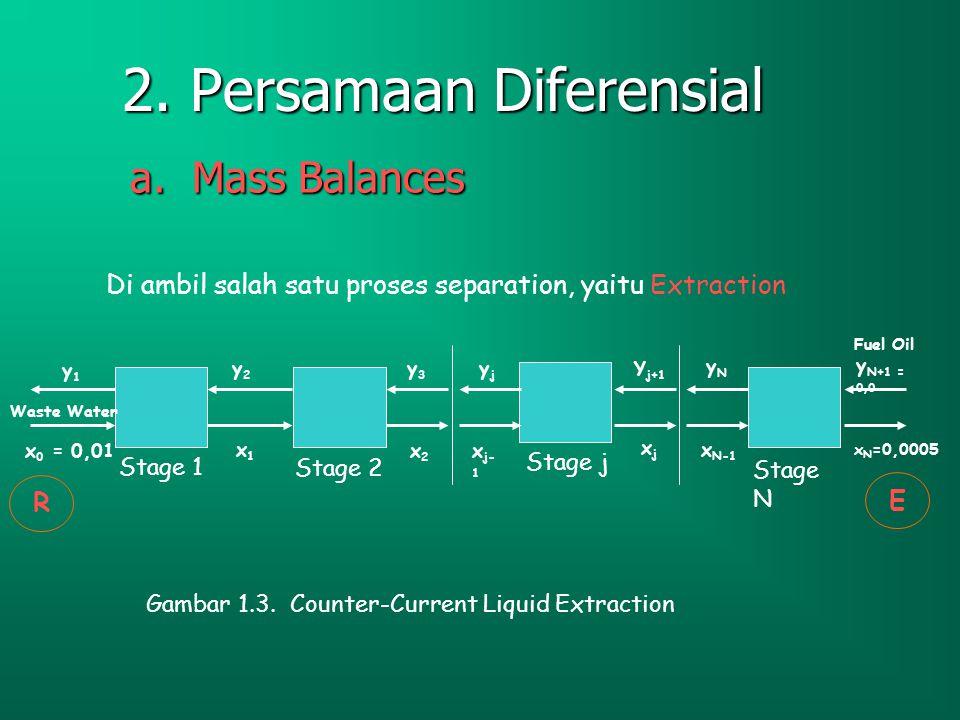 Contoh 1.3 (Hanna P.6) Persamaan Diferensial (Liquid-Liquid Extraction) Plant proses kimia air limbah mengandung campuran asam organik dengan total konsentrasi 1 % berat, asam organik tersebut mempunyai relatif solubility yang tinggi dalam fuel oil sehingga digunakan proses pemanasan.