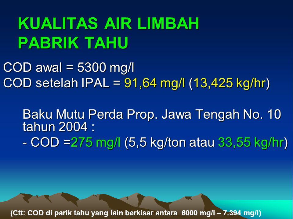 KUALITAS AIR LIMBAH PABRIK TAHU COD awal = 5300 mg/l COD setelah IPAL = 91,64 mg/l (13,425 kg/hr) Baku Mutu Perda Prop. Jawa Tengah No. 10 tahun 2004