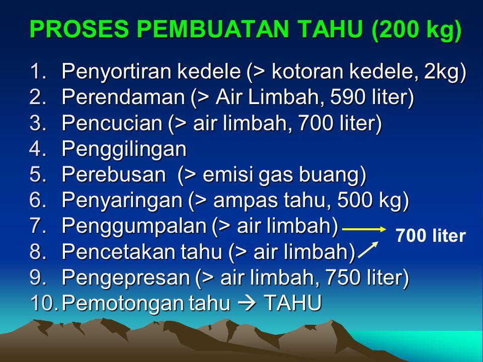 PROSES PEMBUATAN TAHU (200 kg) 1.Penyortiran kedele (> kotoran kedele, 2kg) 2.Perendaman (> Air Limbah, 590 liter) 3.Pencucian (> air limbah, 700 lite