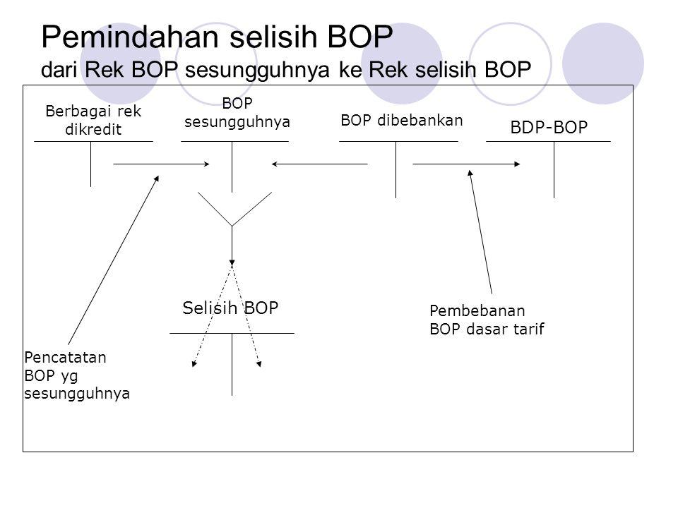 Pemindahan selisih BOP dari Rek BOP sesungguhnya ke Rek selisih BOP Berbagai rek dikredit BOP sesungguhnya BOP dibebankan BDP-BOP Selisih BOP Pencatatan BOP yg sesungguhnya Pembebanan BOP dasar tarif