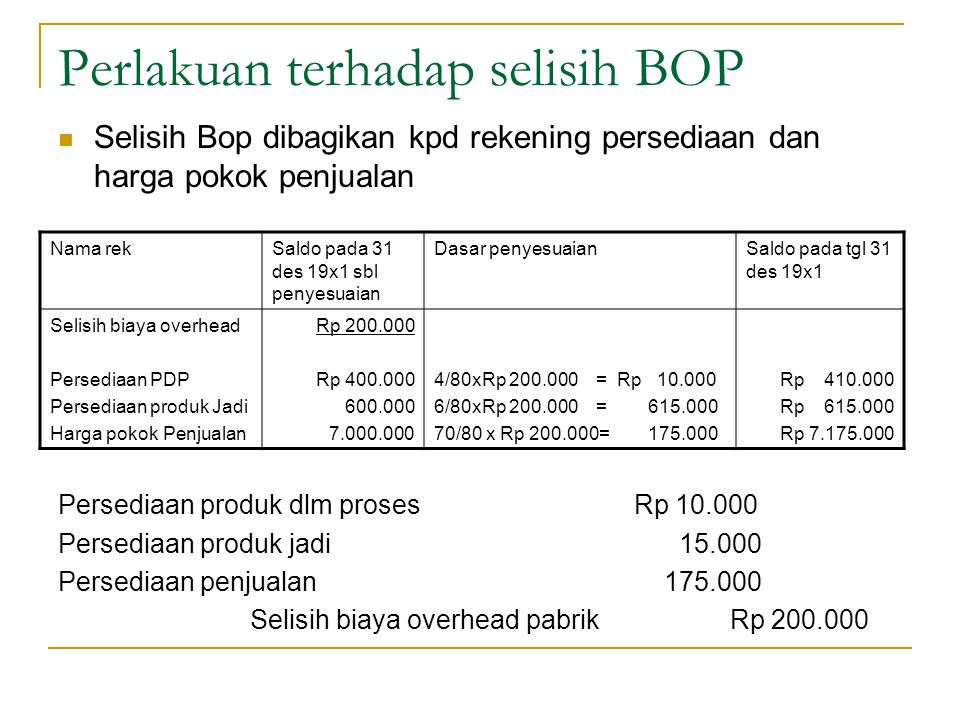 Perlakuan terhadap selisih BOP Selisih Bop dibagikan kpd rekening persediaan dan harga pokok penjualan Persediaan produk dlm prosesRp 10.000 Persediaa