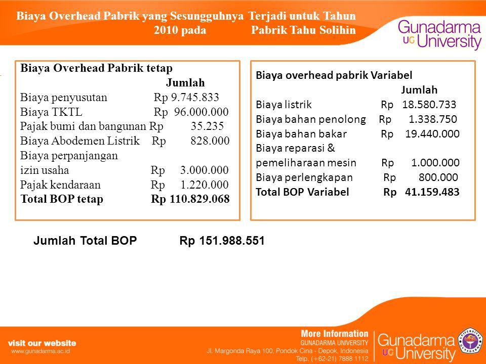 Biaya Overhead Pabrik yang Sesungguhnya Terjadi untuk Tahun 2010 pada Pabrik Tahu Solihin Biaya Overhead Pabrik tetap Jumlah Biaya penyusutan Rp 9.745