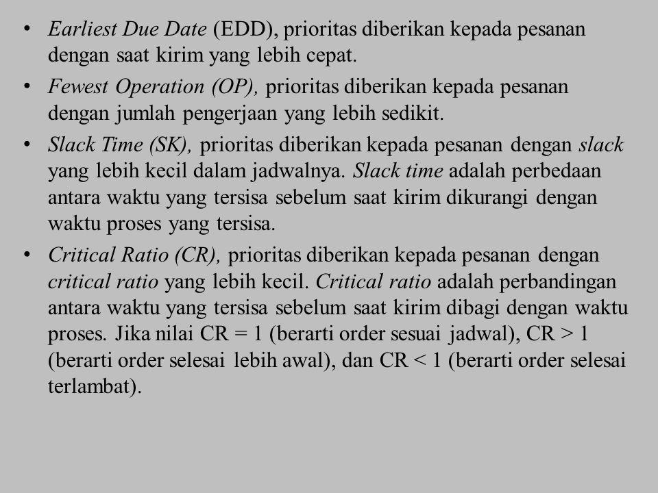 Earliest Due Date (EDD), prioritas diberikan kepada pesanan dengan saat kirim yang lebih cepat. Fewest Operation (OP), prioritas diberikan kepada pesa