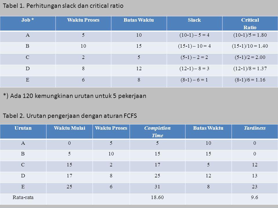 Tabel 1. Perhitungan slack dan critical ratio *) Ada 120 kemungkinan urutan untuk 5 pekerjaan Tabel 2. Urutan pengerjaan dengan aturan FCFS Job *Waktu