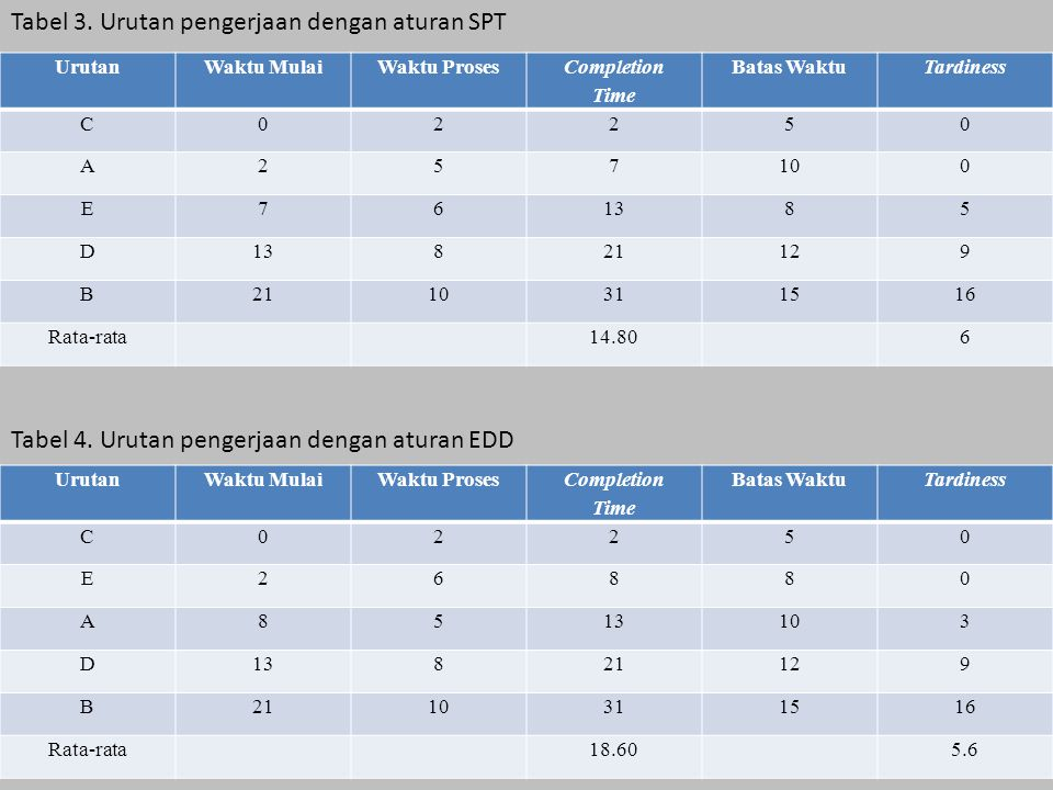 Tabel 3. Urutan pengerjaan dengan aturan SPT Tabel 4. Urutan pengerjaan dengan aturan EDD UrutanWaktu MulaiWaktu Proses Completion Time Batas WaktuTar