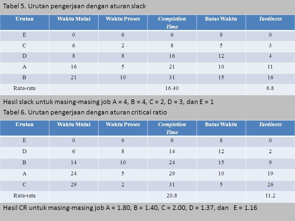 Tabel 5. Urutan pengerjaan dengan aturan slack Hasil slack untuk masing-masing job A = 4, B = 4, C = 2, D = 3, dan E = 1 Tabel 6. Urutan pengerjaan de