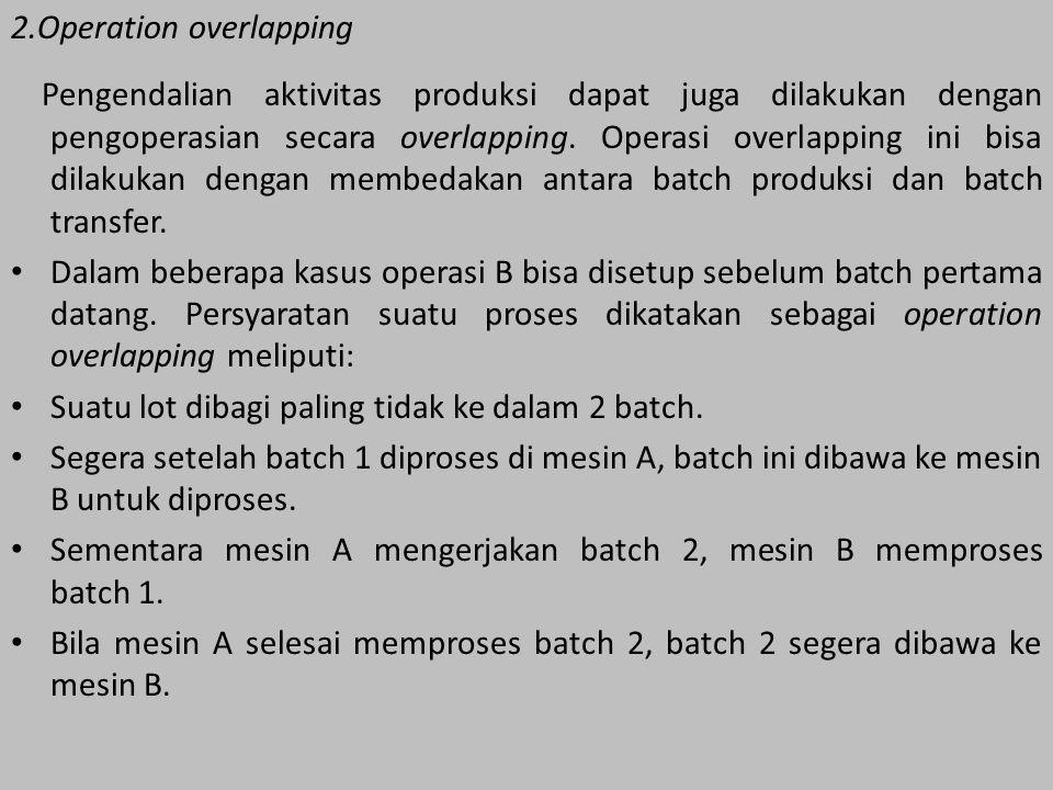 2.Operation overlapping Pengendalian aktivitas produksi dapat juga dilakukan dengan pengoperasian secara overlapping. Operasi overlapping ini bisa dil