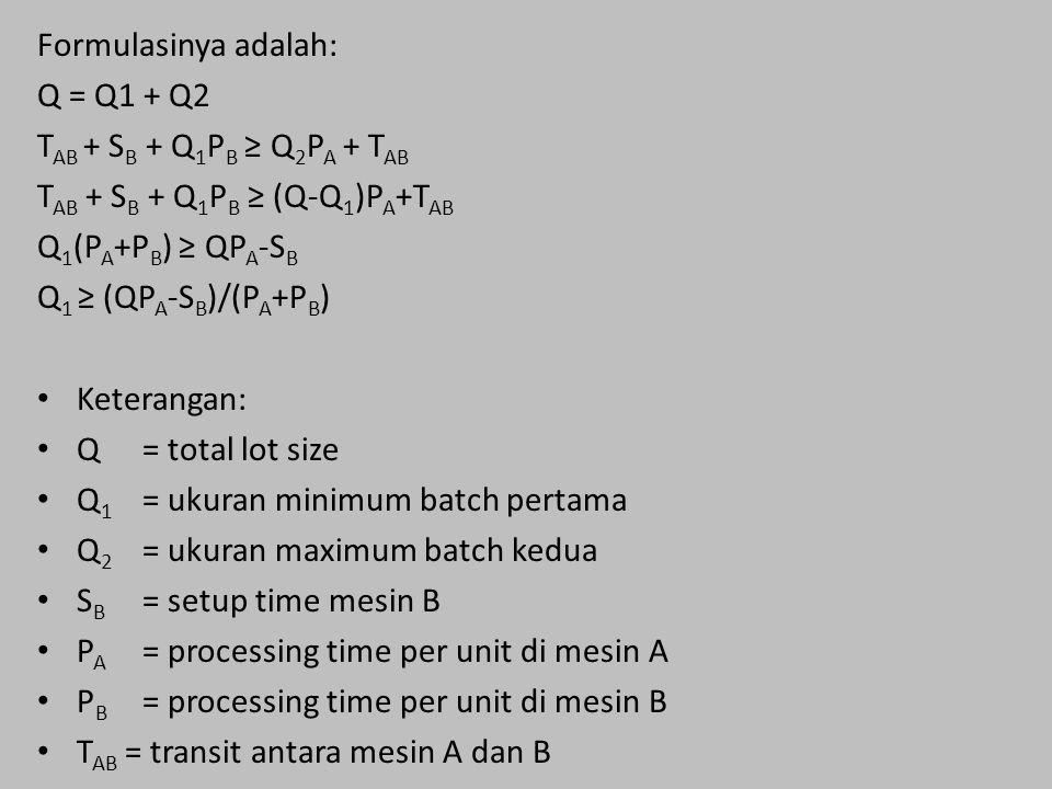 Formulasinya adalah: Q = Q1 + Q2 T AB + S B + Q 1 P B ≥ Q 2 P A + T AB T AB + S B + Q 1 P B ≥ (Q-Q 1 )P A +T AB Q 1 (P A +P B ) ≥ QP A -S B Q 1 ≥ (QP A -S B )/(P A +P B ) Keterangan: Q= total lot size Q 1 = ukuran minimum batch pertama Q 2 = ukuran maximum batch kedua S B = setup time mesin B P A = processing time per unit di mesin A P B = processing time per unit di mesin B T AB = transit antara mesin A dan B