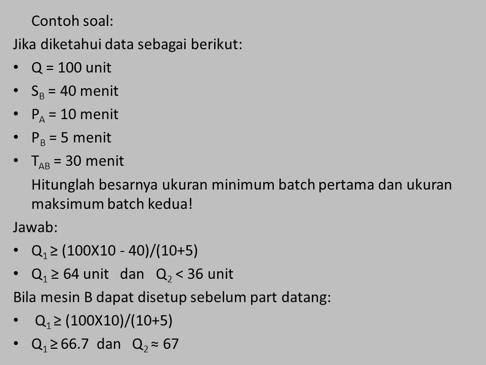 Contoh soal: Jika diketahui data sebagai berikut: Q = 100 unit S B = 40 menit P A = 10 menit P B = 5 menit T AB = 30 menit Hitunglah besarnya ukuran minimum batch pertama dan ukuran maksimum batch kedua.