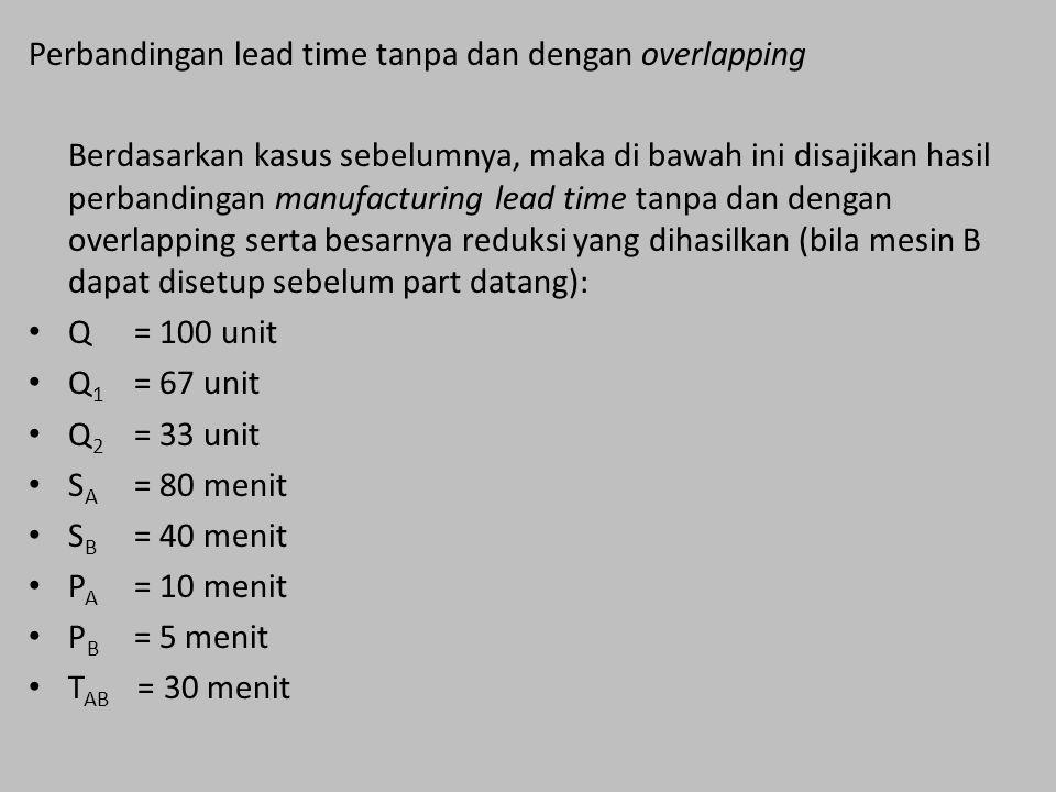 Perbandingan lead time tanpa dan dengan overlapping Berdasarkan kasus sebelumnya, maka di bawah ini disajikan hasil perbandingan manufacturing lead time tanpa dan dengan overlapping serta besarnya reduksi yang dihasilkan (bila mesin B dapat disetup sebelum part datang): Q= 100 unit Q 1 = 67 unit Q 2 = 33 unit S A = 80 menit S B = 40 menit P A = 10 menit P B = 5 menit T AB = 30 menit