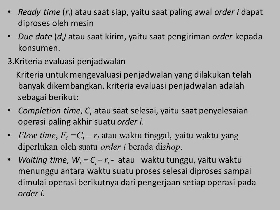 Ready time (r i ) atau saat siap, yaitu saat paling awal order i dapat diproses oleh mesin Due date (d i ) atau saat kirim, yaitu saat pengiriman order kepada konsumen.
