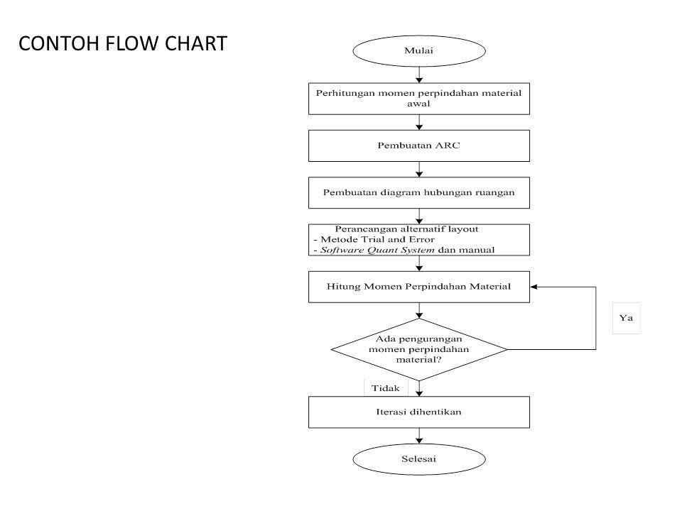 CONTOH FLOW CHART