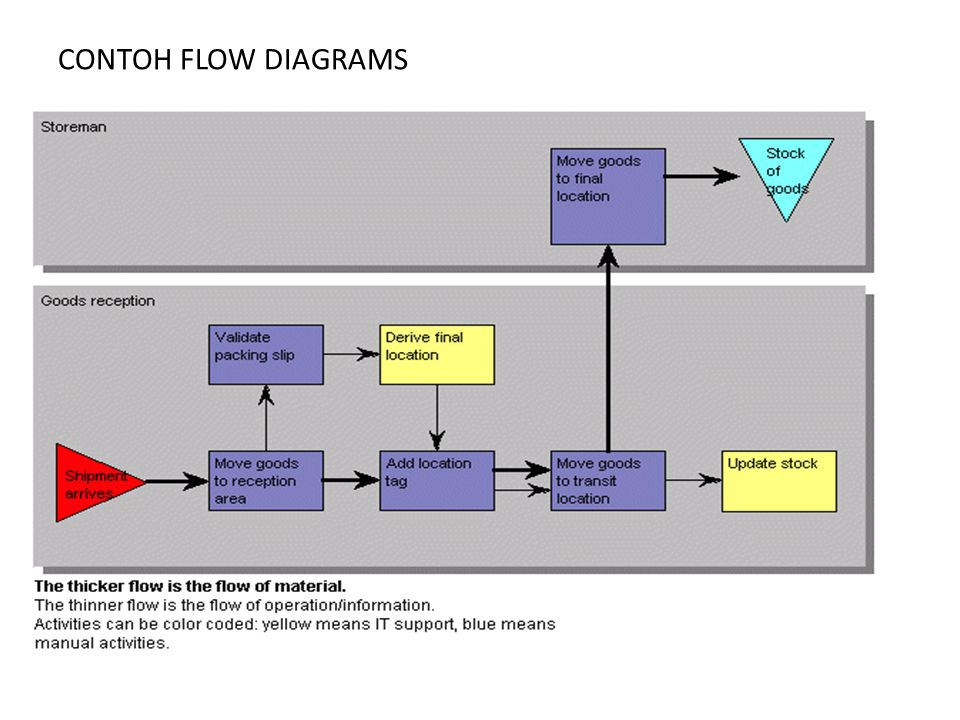 CONTOH FLOW DIAGRAMS