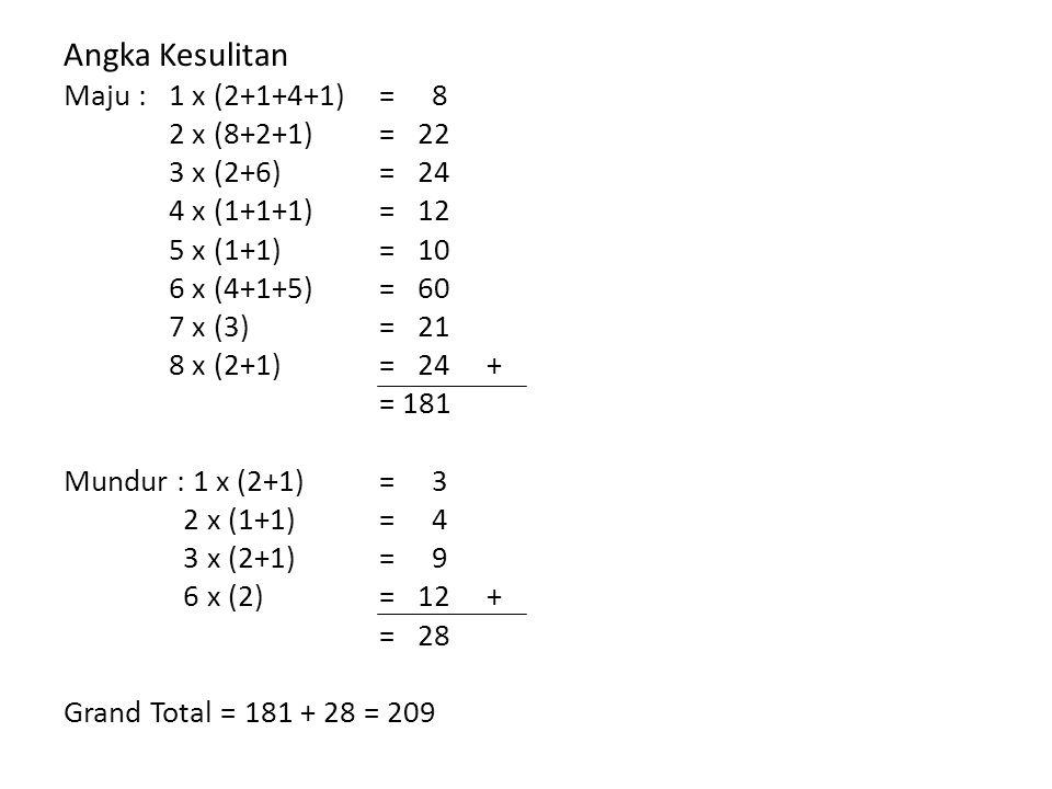 Angka Kesulitan Maju : 1 x (2+1+4+1)= 8 2 x (8+2+1)= 22 3 x (2+6)= 24 4 x (1+1+1)= 12 5 x (1+1)= 10 6 x (4+1+5)= 60 7 x (3)= 21 8 x (2+1)= 24 + = 181