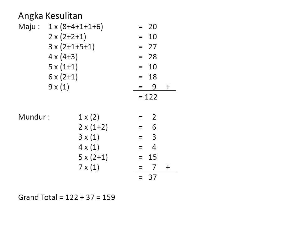 Angka Kesulitan Maju : 1 x (8+4+1+1+6)= 20 2 x (2+2+1)= 10 3 x (2+1+5+1)= 27 4 x (4+3)= 28 5 x (1+1)= 10 6 x (2+1)= 18 9 x (1)= 9 + = 122 Mundur : 1 x