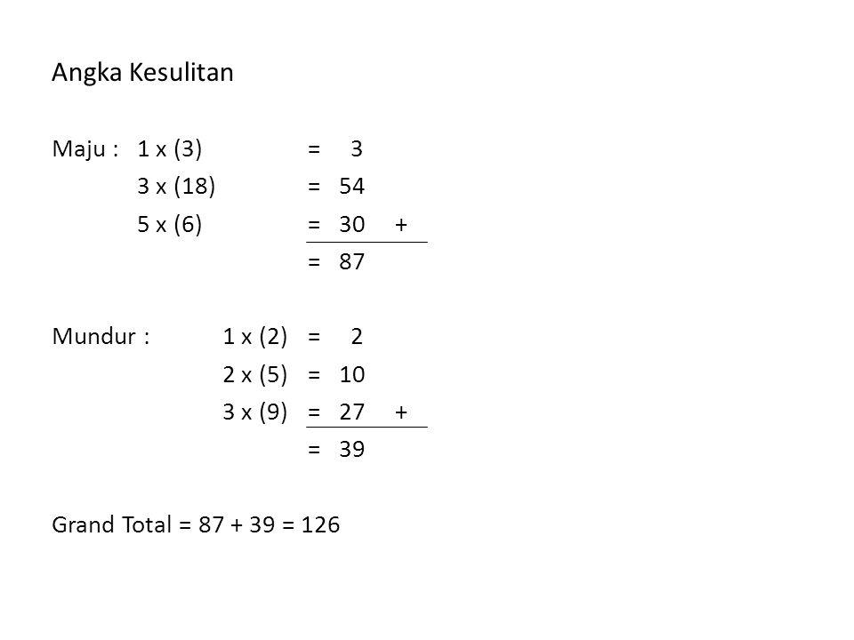 Angka Kesulitan Maju : 1 x (3)= 3 3 x (18)= 54 5 x (6)= 30 + = 87 Mundur : 1 x (2)= 2 2 x (5)= 10 3 x (9)= 27 + = 39 Grand Total = 87 + 39 = 126