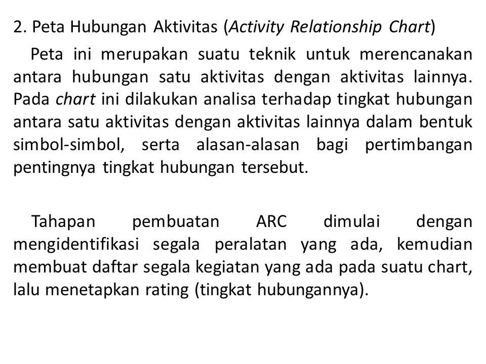 2. Peta Hubungan Aktivitas (Activity Relationship Chart) Peta ini merupakan suatu teknik untuk merencanakan antara hubungan satu aktivitas dengan akti