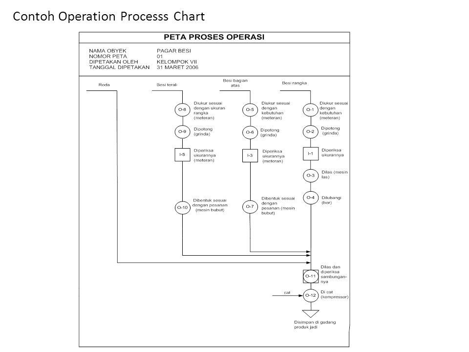 Contoh Operation Processs Chart
