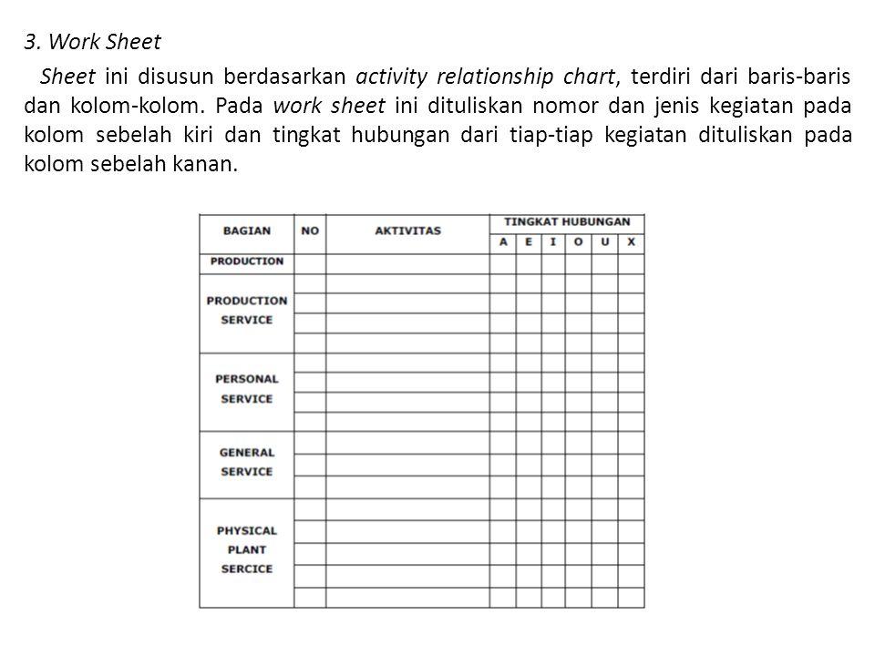 3. Work Sheet Sheet ini disusun berdasarkan activity relationship chart, terdiri dari baris-baris dan kolom-kolom. Pada work sheet ini dituliskan nomo