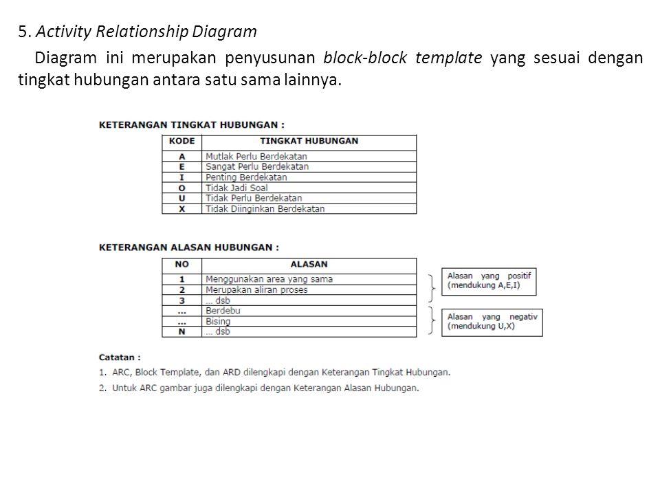 5. Activity Relationship Diagram Diagram ini merupakan penyusunan block-block template yang sesuai dengan tingkat hubungan antara satu sama lainnya.