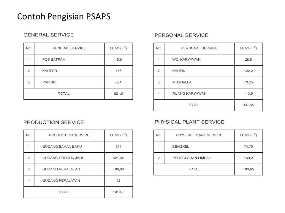 Contoh Pengisian PSAPS