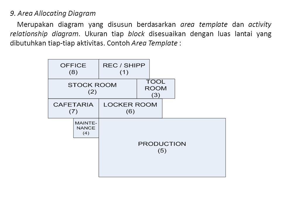 9. Area Allocating Diagram Merupakan diagram yang disusun berdasarkan area template dan activity relationship diagram. Ukuran tiap block disesuaikan d