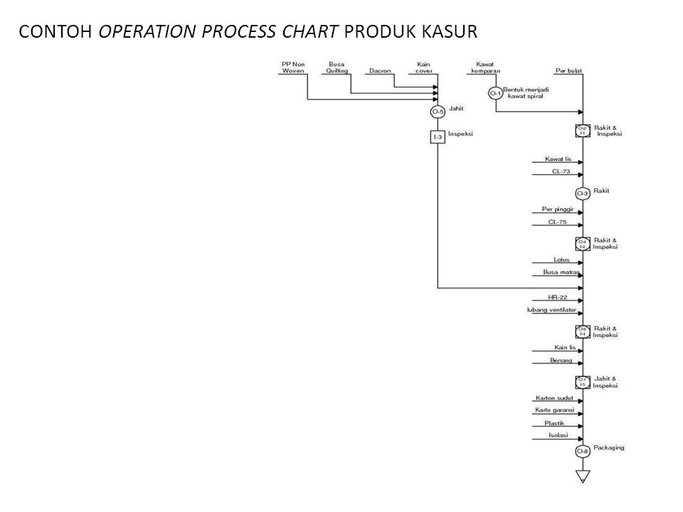 CONTOH OPERATION PROCESS CHART PRODUK KASUR