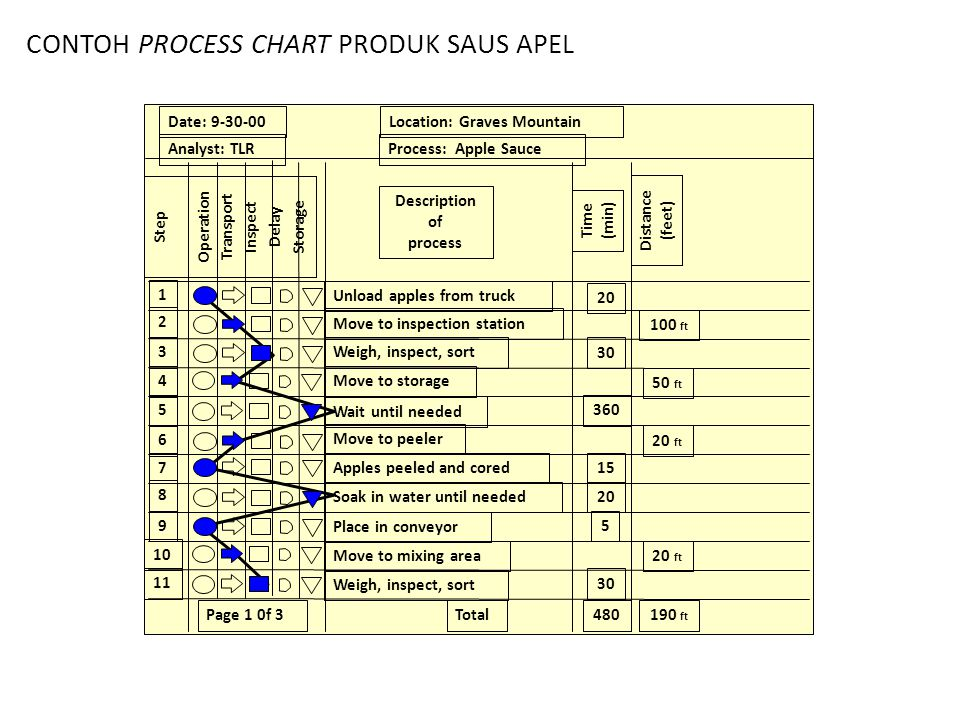 Contoh MPPC (Multi Product Process Chart)