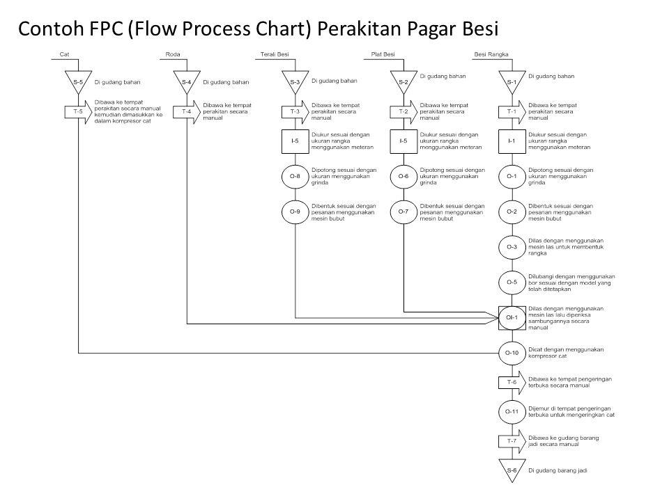 Contoh FPC (Flow Process Chart) Perakitan Pagar Besi