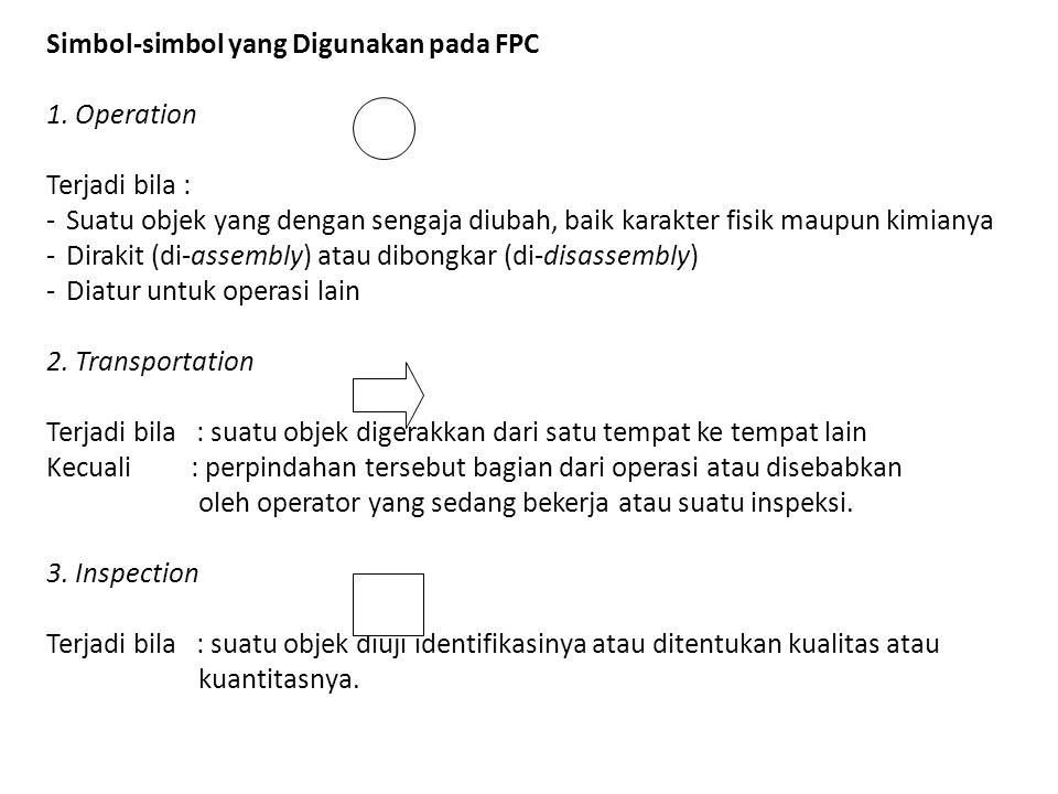 Simbol-simbol yang Digunakan pada FPC 1. Operation Terjadi bila : -Suatu objek yang dengan sengaja diubah, baik karakter fisik maupun kimianya -Diraki