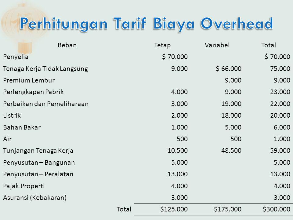 BebanTetapVariabelTotal Penyelia$ 70.000 Tenaga Kerja Tidak Langsung9.000$ 66.00075.000 Premium Lembur9.000 Perlengkapan Pabrik4.0009.00023.000 Perbai