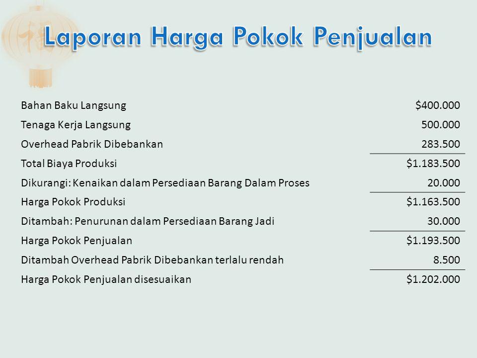 Bahan Baku Langsung$400.000 Tenaga Kerja Langsung500.000 Overhead Pabrik Dibebankan283.500 Total Biaya Produksi$1.183.500 Dikurangi: Kenaikan dalam Pe
