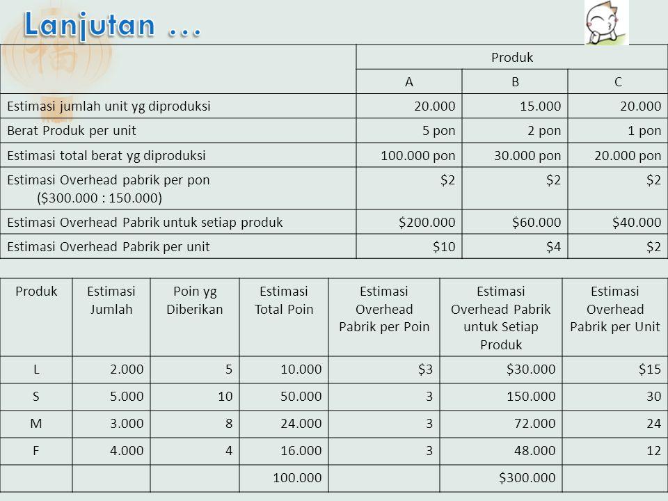 Produk ABC Estimasi jumlah unit yg diproduksi20.00015.00020.000 Berat Produk per unit 5 pon2 pon1 pon Estimasi total berat yg diproduksi100.000 pon30.