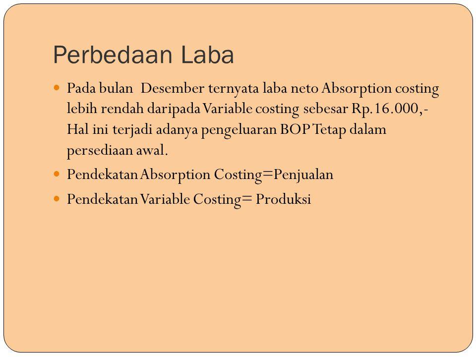 Perbedaan Laba Pada bulan Desember ternyata laba neto Absorption costing lebih rendah daripada Variable costing sebesar Rp.16.000,- Hal ini terjadi ad