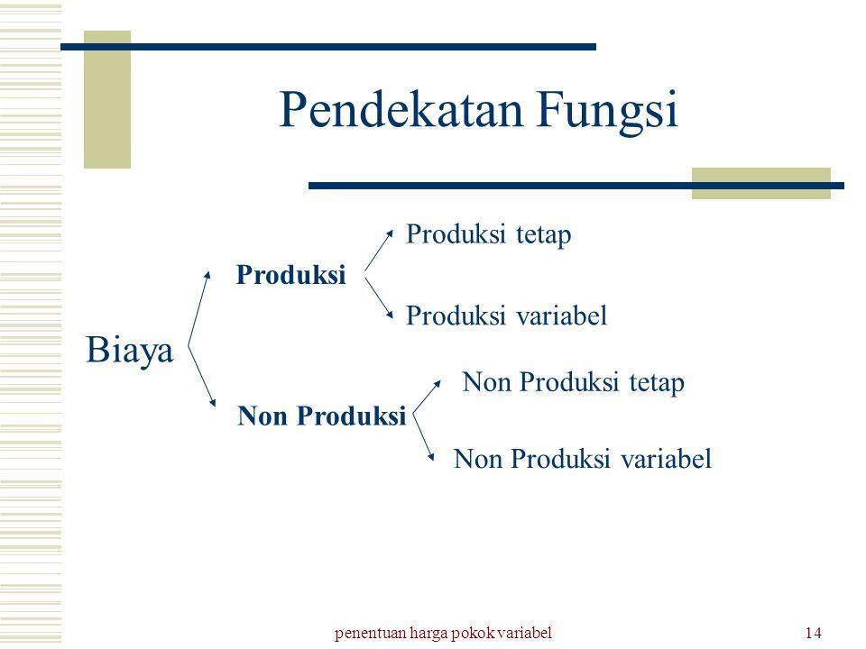 penentuan harga pokok variabel14 Pendekatan Fungsi Biaya Produksi Non Produksi Produksi tetap Produksi variabel Non Produksi tetap Non Produksi variab