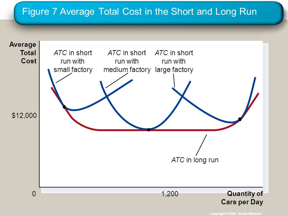 Figure 7 Average Total Cost in the Short and Long Run Copyright © 2004 South-Western Quantity of Cars per Day 0 Average Total Cost 1,200 $12,000 ATC in short run with small factory ATC in short run with medium factory ATC in short run with large factory ATC in long run